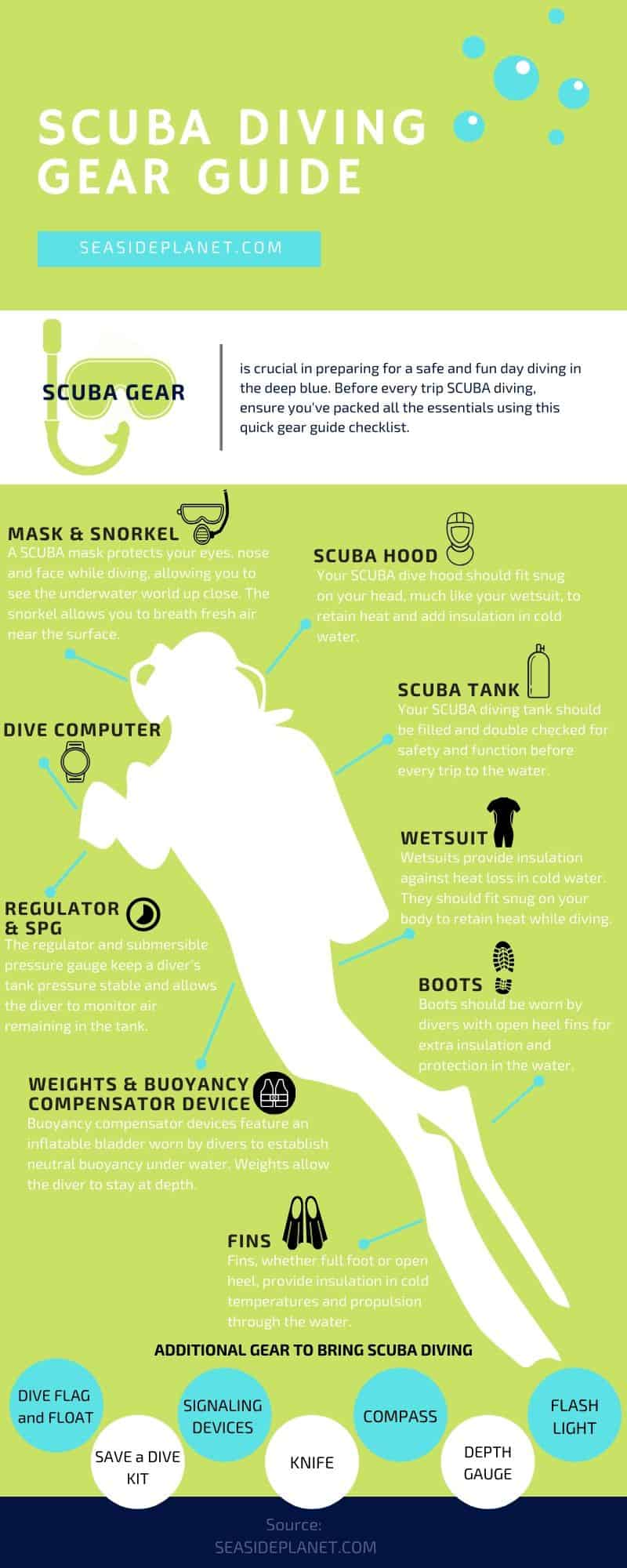Scuba Diving Gear Guide Infographic